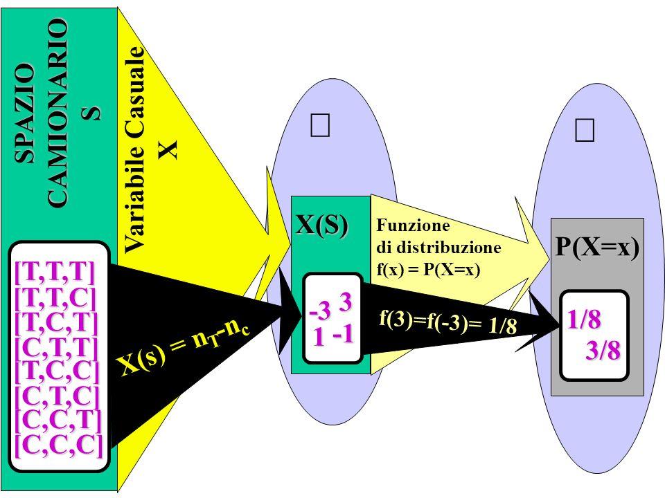 CAMIONARIO SPAZIO Variabile Casuale S X X(S) P(X=x) [T,T,T] [T,T,C]